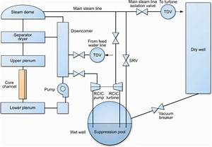 Schematics Of A Boiling Water Reactor Plant System Model