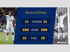 Marcelo equals Di Stefano's 396 games for Real Madrid