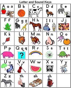 alphabet chart   fonts   case