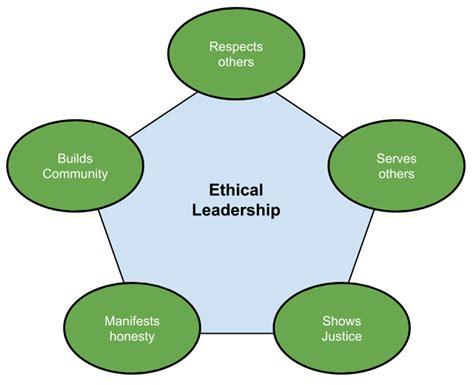 principles  ethical leadership shafreen anfar