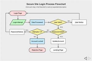 Login Process Flowchart