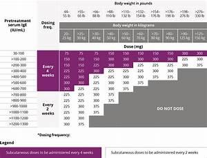 Mucinex Dosage Chart Xolair Side Effects Weight Loss Blog Dandk