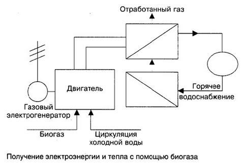 Биогаз. состав расчет производство биогаза.