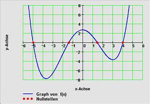Nullstellen Berechnen Funktion 3 Grades : gibt es eine funktion 4 grades ohne nullstellen yahoo clever ~ Themetempest.com Abrechnung