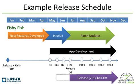 schedule automotive linux wiki