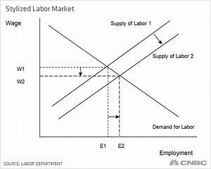 Kudlow  Jobs Are The Best Kind Of Welfare