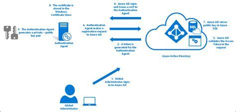 cloud authentication immersion dans la s 233 curit 233 de l authentification directe