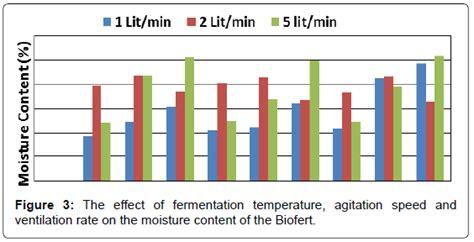 physical  chemical properties  bio fertilizers