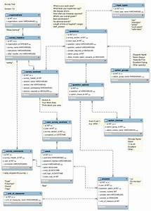 Survey database design: associate an answer to a user ...