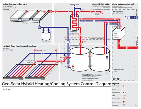 radiant floors for cooling heating and cooling system green garage detroit