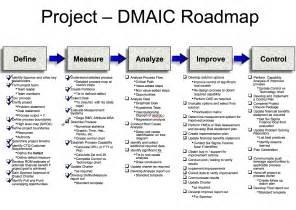Lean Six Sigma Green Belt Project Template