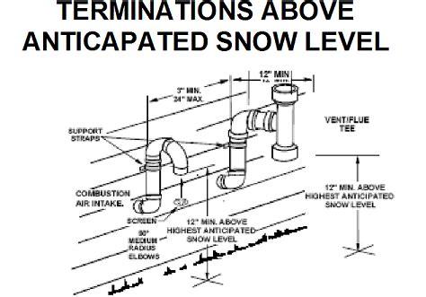 High Efficiency Furnace Venting Diagram Diagram