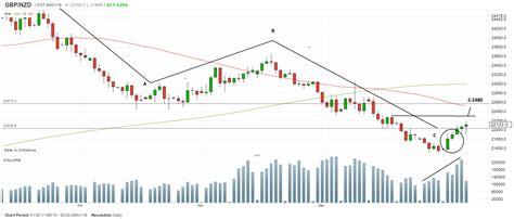 nzforex exchange rates new zealand dollar chart frudgereport363 web fc2