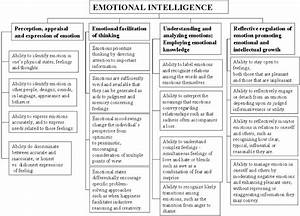 Increasing Intelligence: The construct of emotional ...