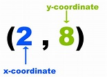 Math Dictionary: Ordered Pair