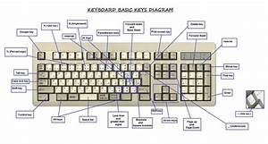 Keyboard Diagrams