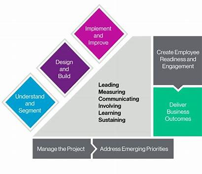 Change Management Process Approach Implement Plans Phases