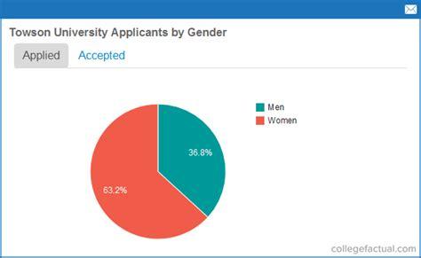 towson university admissions statistics