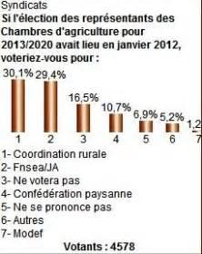 l 馗ole de la chambre syndicale de la couture parisienne syndicats et élections des chambres d 39 agriculture