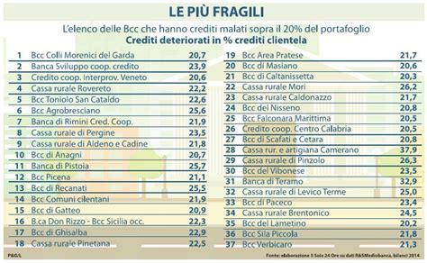le cinquanta banche  credito cooperativo  rischio