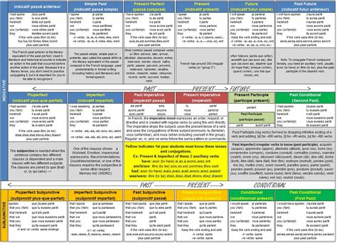 french pronunciation cheat sheet learning french