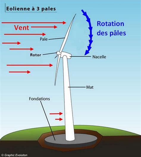 energieeolienne