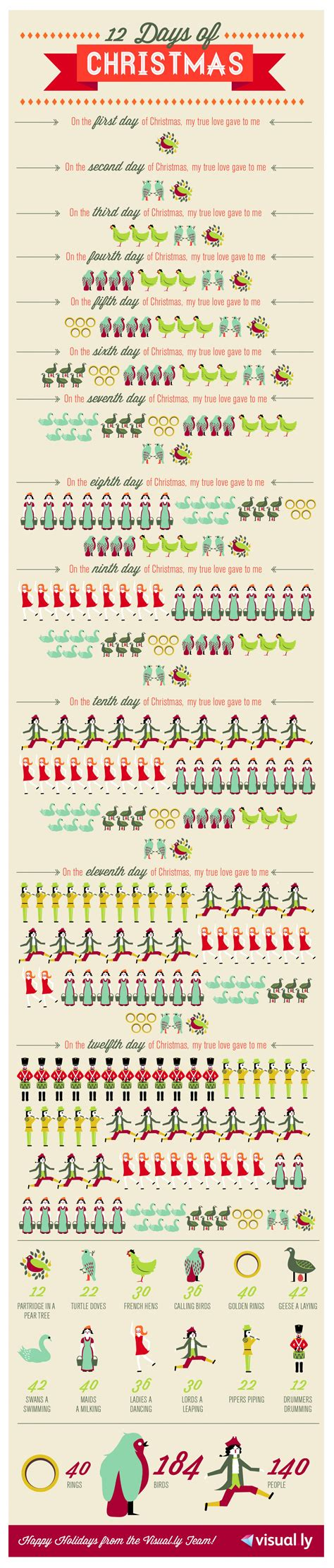 12 days of christmas rings birds and people visual ly