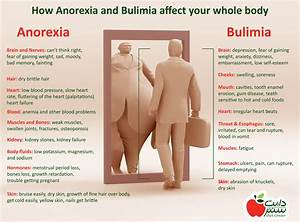 How Anorexia and Bulimia affect your whole body
