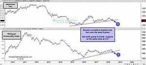 Kimble Charting Japanese Yen Commodities Both Breaking