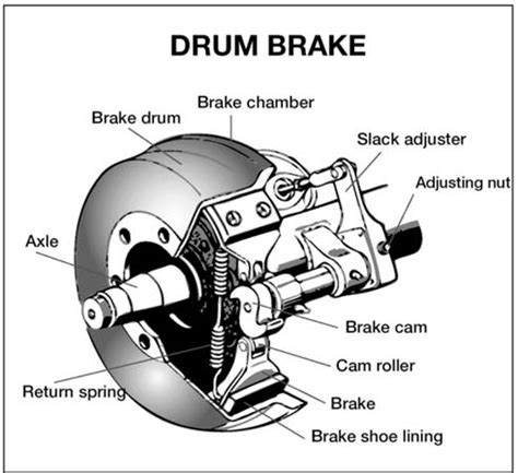 Brake And L Inspection Test by Section 5 Air Brakes