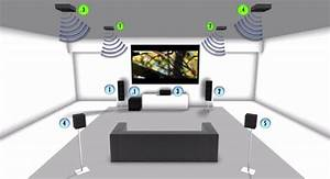 Dolby Atmos Technology