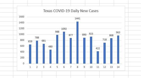 Texas businesses eager to reopen, but COVID-19 cases still ...