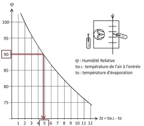taux d humidité dans une chambre taux d humidite dans une chambre nouveaux mod 232 les de maison