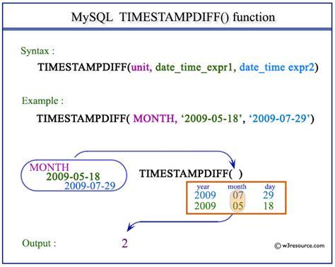 mysql timestampdiff function wresource