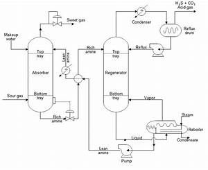 Process Flow Sheets  Amine Gas Treatment Process With Flow Sheet