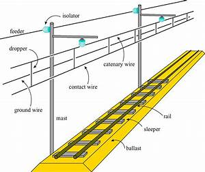 Fig  4  Schematic Representation Of An Actual Railway Line