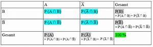 Absolute Häufigkeit Berechnen : vierfeldertafel erstellen beispielaufgabe mit l sung ~ Themetempest.com Abrechnung