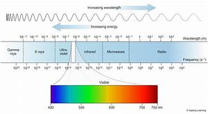 EM Spectrum - Chempendix