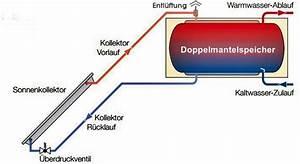 Thermo Komposter Selber Bauen : thermosiphon auch w rmesiphon genannt beugt ~ Michelbontemps.com Haus und Dekorationen