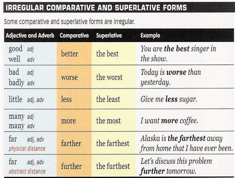 Adjective Degrees Myenglishspot
