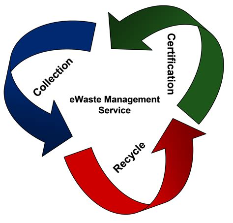 waste management  solvers