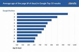 Wie Lange Dauert Es Bis Rasen Wächst : wie lange dauert es bis man bei google auf seite 1 rankt auswertung ~ Frokenaadalensverden.com Haus und Dekorationen