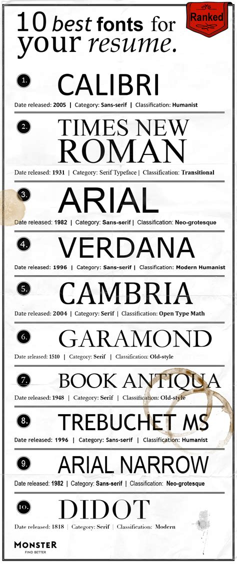 Best Font To Use For Resume 2013 by The Best Fonts For Your Resume Ranked Visual Ly
