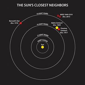 The Closest Star System Found In A Century  U2014 Eberly
