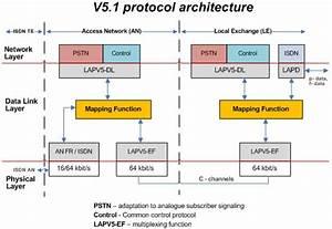 V5 2 Protocol Architecture
