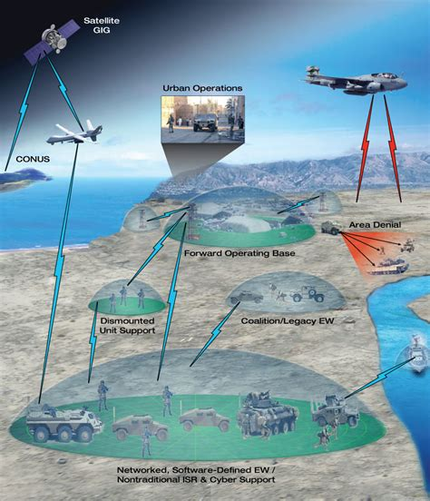 integrated electronic warfare systems src