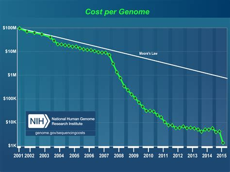Unlocking My Genome Was It Worth It?
