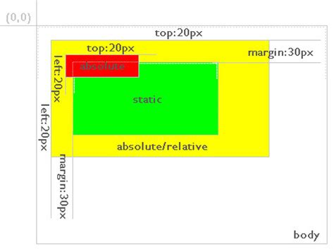 Html Div Position Absolute by Css Div Position Analysis Pixelstech Net