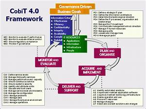 edi diwan cobit control objectives for information and With cobit templates