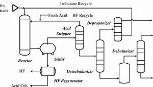 Shows A Process Schematic For Hydrofluoric Acid  Hf